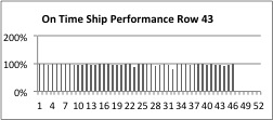 On Time Ship Performance